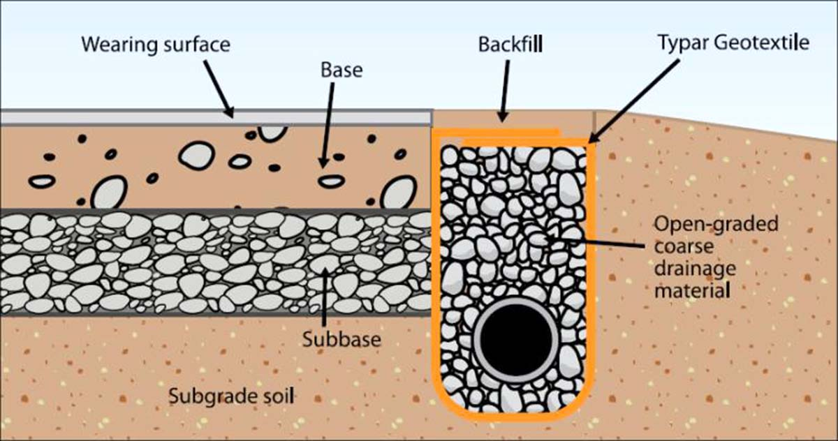 Drainage system matrixx for One pipe drainage system