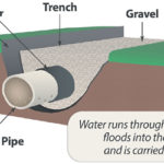 FRENCH DRAINS A SIMPLE SOLUTION TO YOUR DRAINAGE PROBLEMS